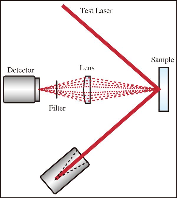 図10 LIDT試験に向けたプラズマスパークモニタリングの典型的な構成