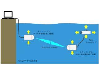 SBら,自動トラッキング水中光無線技術を開発