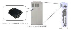 三菱電機,SiC適用エレベーター制御装置を開発