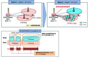 NTTドコモ,「高度化C-RANアーキテクチャ」を実現する基地局装置の開発を開始