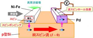 阪大と東北大,p型シリコン中の室温スピン輸送を世界で初めて達成