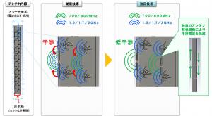 NTTドコモ,700MHz帯対応マルチバンド基地局アンテナを開発