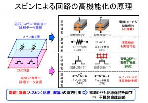 東北大とNEC,スピントロニクス技術を用いたロジックインメモリ集積回路の自動設計技術を開発