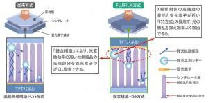 富士フイルム,X線量を大幅に低減したX線画像診断装置の高画質・大型モデルを発売