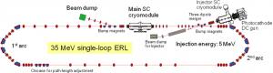 KEK、コンパクトERL主加速器超伝導空洞ハイパワー試験