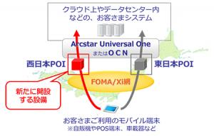 NTTドコモとNTT Com,ネットワーク接続設備を西日本エリアに新設