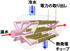 パナソニック,「熱発電チューブ」の発電検証を京都市のクリーンセンターにて開始