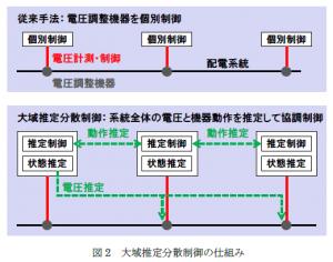日立,拡張性に優れた系統電圧安定化技術を開発