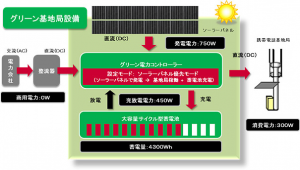 NTTドコモ,太陽光発電により運用可能な「グリーン基地局」のフィールド試験を開始