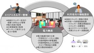日立,都市開発向けエリアエネルギー管理ソリューションを提供開始