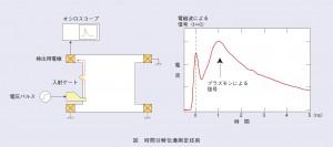 NTTと東工大,グラフェンを用いたプラズモンの伝搬制御を世界で初めて実証