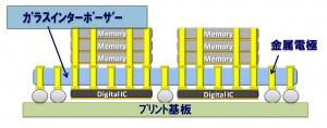 旭硝子,米の電極形成技術企業に出資