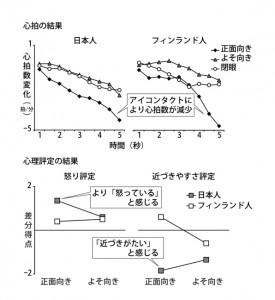 東大ら,日本人はアイコンタクトをとられると「近づきがたい」と感じることを発見