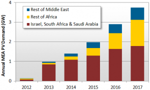 130319_pv_demand_from_middle_east_and_africa_region