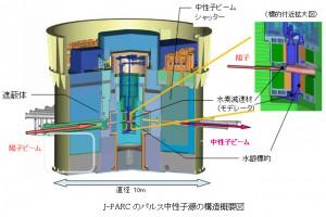 J-PARK,世界最大のパルス中性子ビーム強度を達成