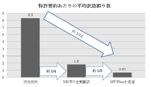 NICTとニッパツが特許向け英日翻訳技術を共同開発し、5月にサービス開始