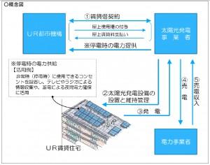UR,太陽光発電事業者に住宅物件の屋上スペースを賃貸