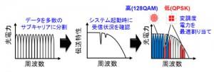 富士通,汎用的な10Gb/s 用の部品で100Gb/s 通信を実現する光伝送技術を開発