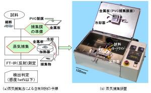 富士通,フタル酸エステルの含有を判別できる簡易手法を開発