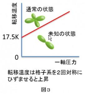 原研、低温の電子状態を高温で出現させることに成功