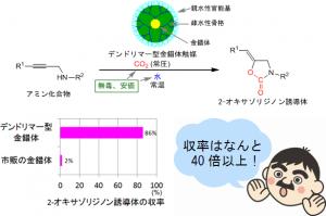 産総研,二酸化炭素から医農薬中間体を効率的に合成することに成功