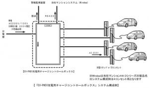 パナソニック、EV・PHEV充電用 チャージコントロールボックスを発売