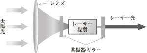 図1 太陽光励起レーザーの概念図