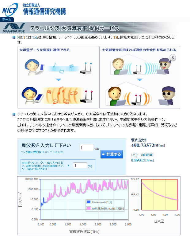 NICT,テラヘルツ波の大気減衰率データを無料提供サービス開始