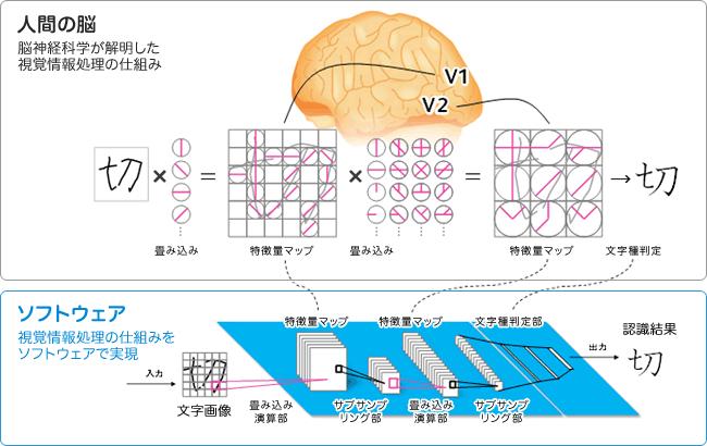 富士ゼロックス,視覚情報処理の仕組みを利用して手書き文字を認識する技術を開発