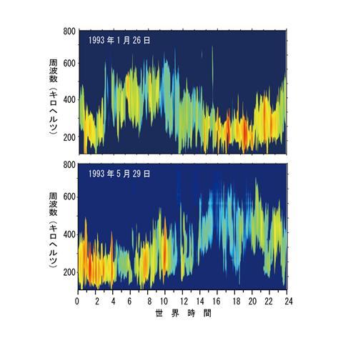 東北大,地球から自転に同期して放射される電波を発見