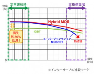 ローム,MOSFETとIGBTの良特性を兼ね備えた新型トランジスタを発売