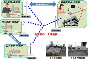 NEC,災害に強い公共施設間ホットラインシステムを陸前高田市の小中学校等に導入
