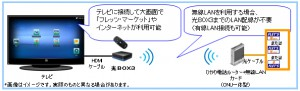 NTT東,「フレッツ光」向けテレビ接続型インターネット端末を発売