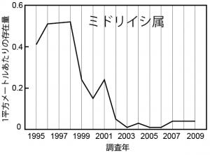 国立環境研と琉球大、赤土等汚染によって 沖縄本島のサンゴ礁の回復力の低下を確認
