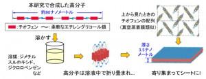 NIMS、厚さ3.5㎚のチオフェンナノシートを合成