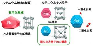 京大、新しい構造を持つ金属ルテニウム触媒の開発に世界で初めて成功