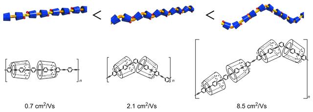 京大など、高い電荷移動度を示す高分子材料の開発