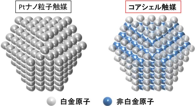 京大、固体高分子形燃料電池触媒の酸素還元活性を決定している因子を解明