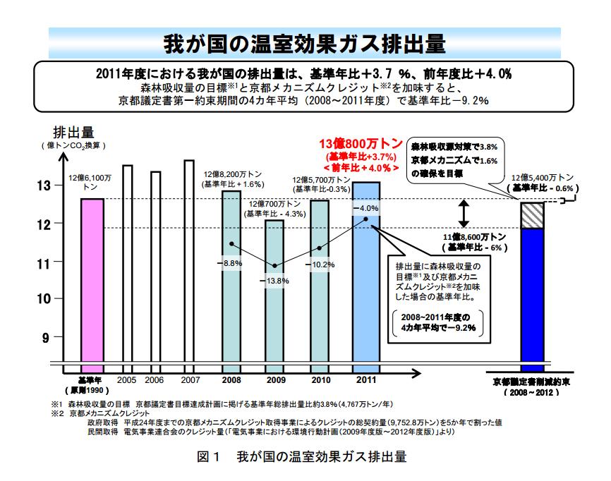 環境省、2011年度(平成23年度)の温室効果ガス排出量を報告