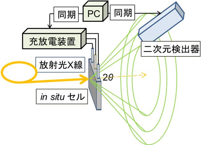 京大、リチウムイオン電池正極材料の非平衡な相変化挙動を世界で初めて観察