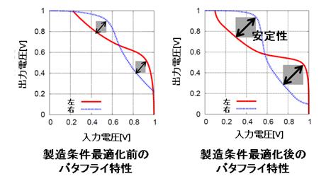 産総研、リソグラフィーパターンを反映できる回路特性解析システムを開発