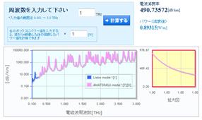 NICT、テラヘルツ波 大気減衰率データの無料提供サービスを開始