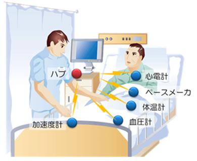 富士通,国内で初めてメディカル・ボディ・エリア・ネットワークの実証実験を実施