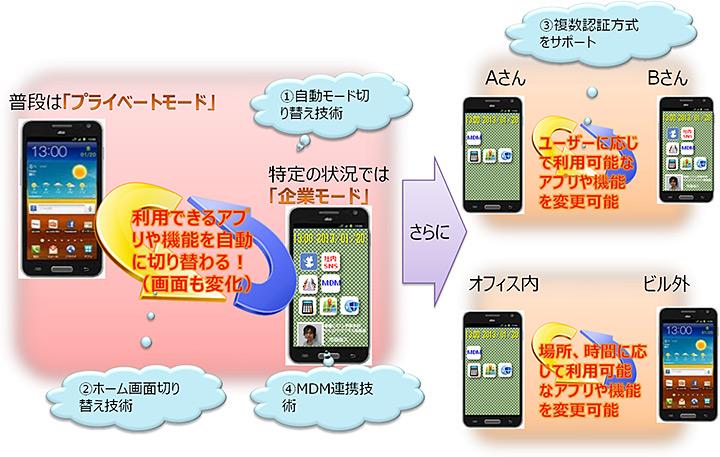 NTTデータ,スマホ・タブレット向け「自動モード切り替え技術」を開発