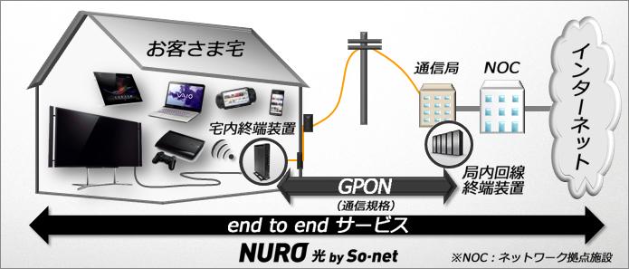 """So-net,""""世界最速""""下り最大2Gb/sの光ファイバサービスを開始"""