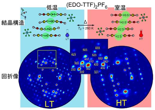 東工大,レーザを用いてピコ秒レベルで変化する有機結晶の構造の撮影に成功