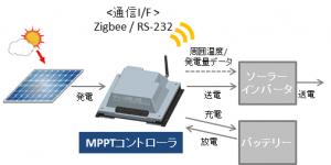 東京エレクトロンデバイス,太陽光発電システムを効率化する高性能MPPTコントローラの販売を開始