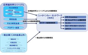 NTTデータ経営研究所ら6社,脳科学領域における計測・実験サポートサービスの提供を開始