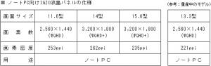 シャープ,ノートPC向けIGZO液晶パネル 3タイプを生産開始