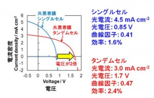 分子研、有機太陽電池をシリコン太陽電池と同じドーピングのみで製作することに初めて成功